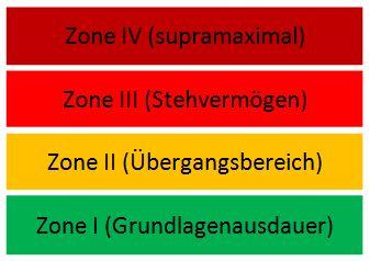 Trainingszonen I-IV