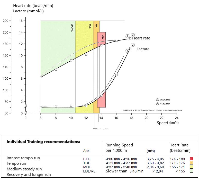 Lactate performance curve