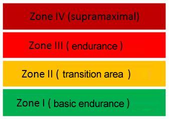 Training zones I-IV