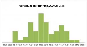 Verteilung der running.COACH User am Zürich Marathon 2012
