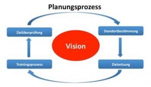 Der Planungsprozess als Basis der Vision