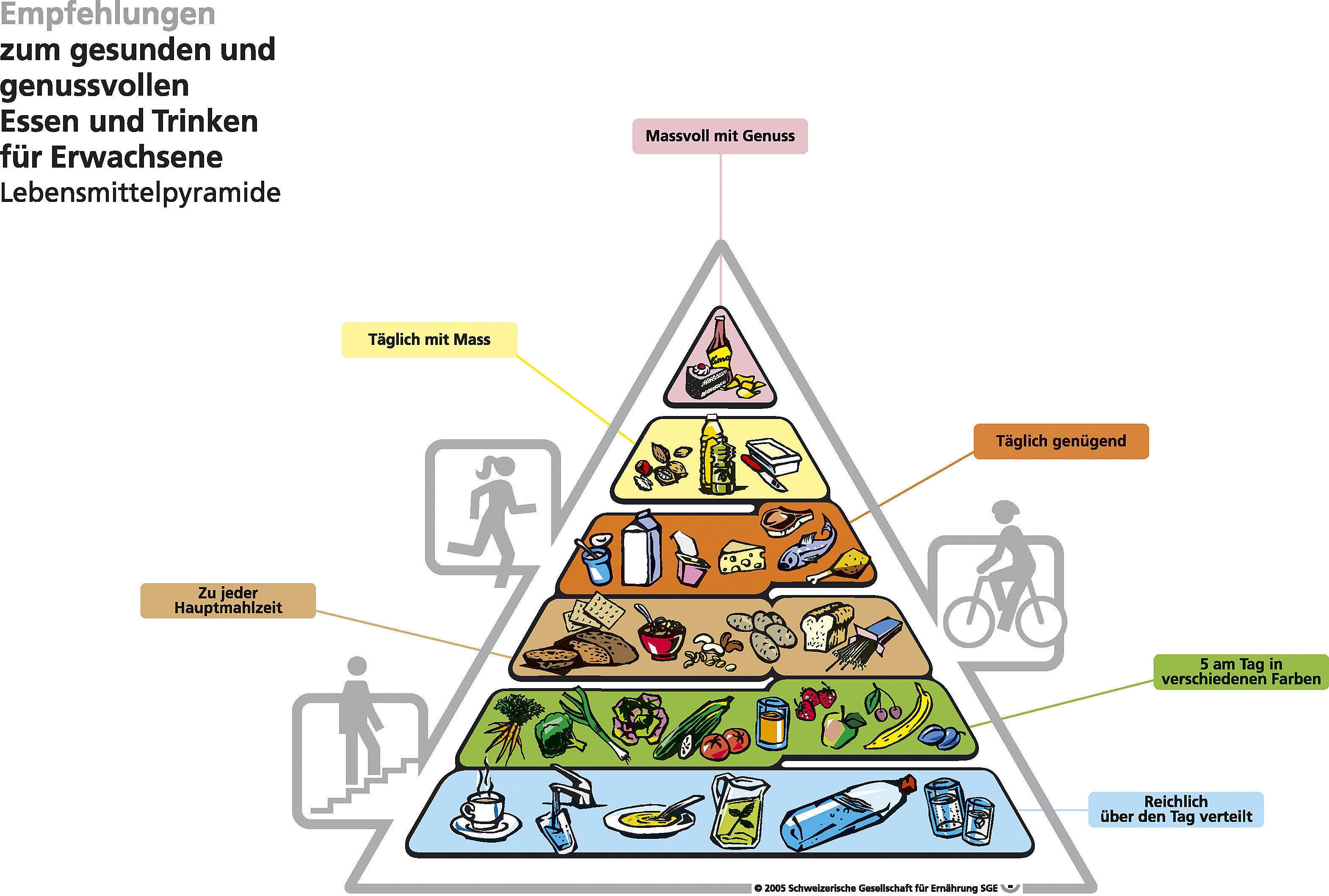Die Flüssigkeitszufuhr ist die Basis unserer Ernährung