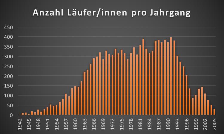 Grand Prix von Bern - Statistik Jahrgang