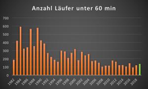 GP Bern Stundenknacker