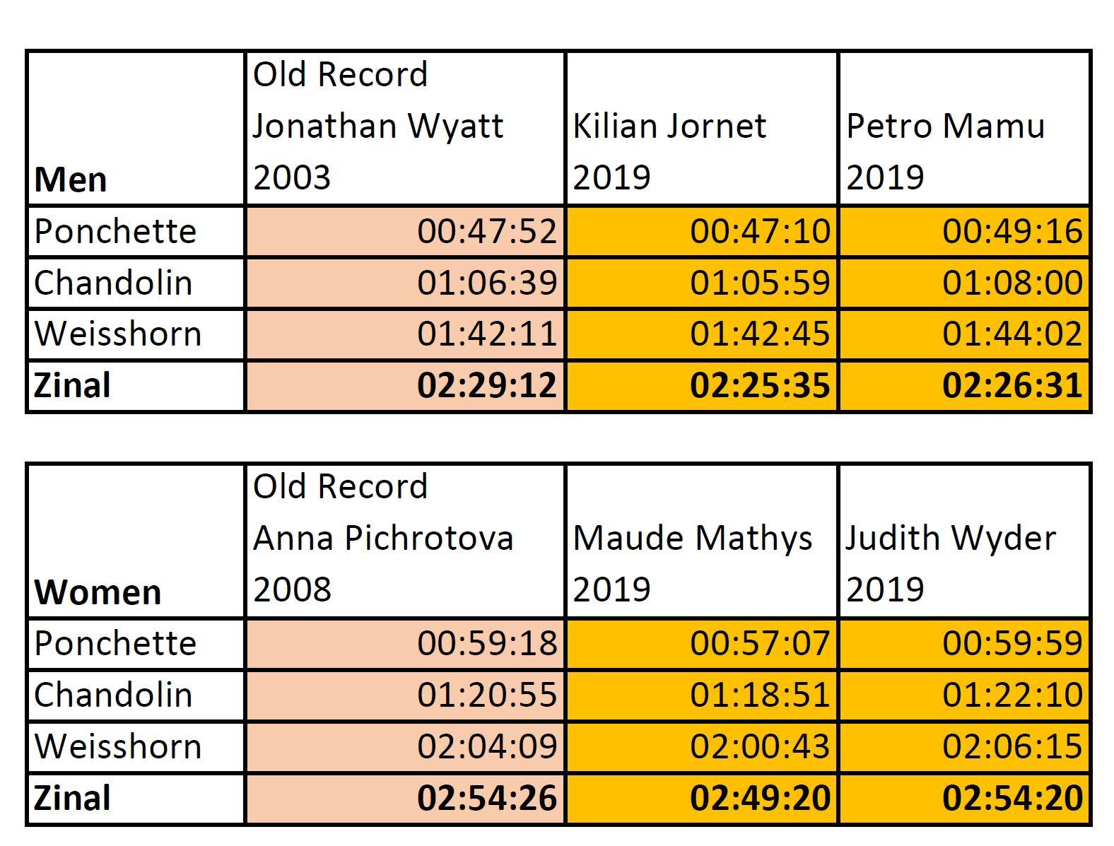 SierreZinal 2019 Record Runs