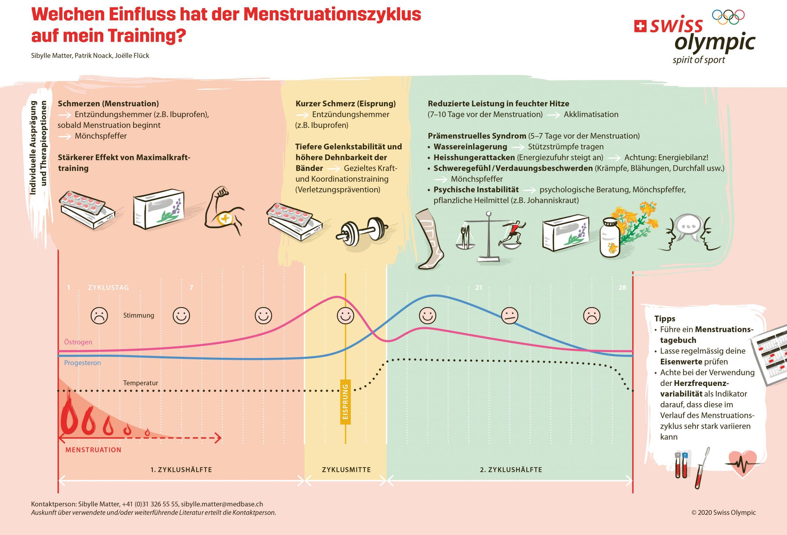 Menstruation_DE-1