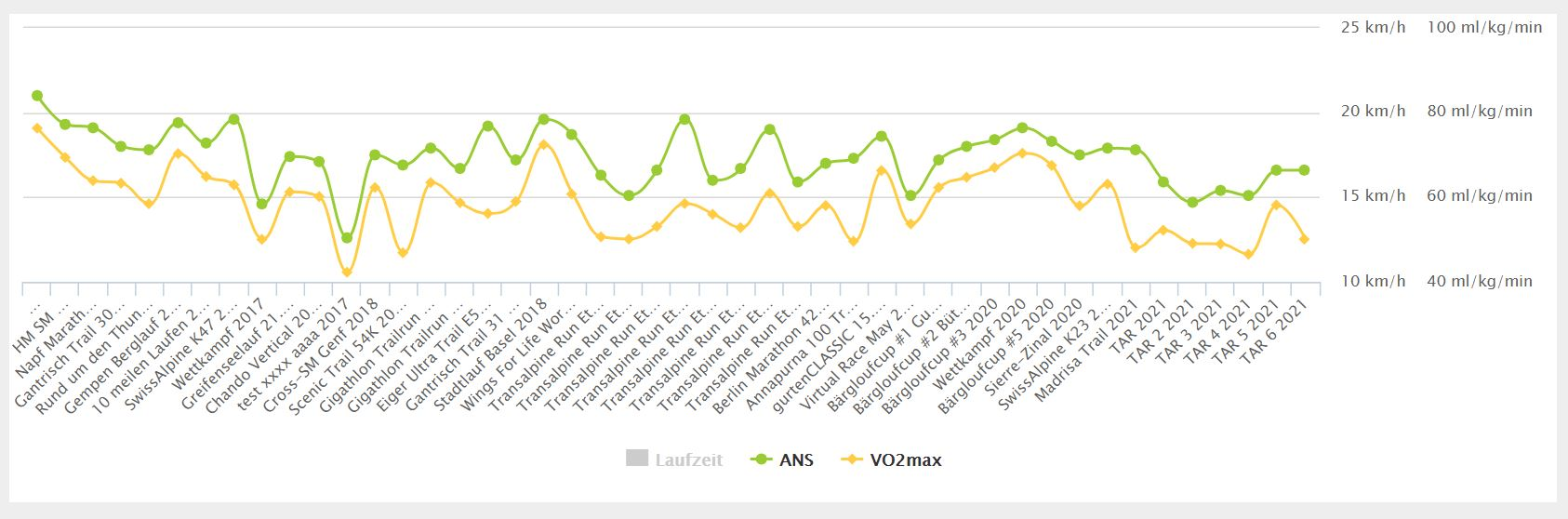 Wettkampfstatistik running.COACH